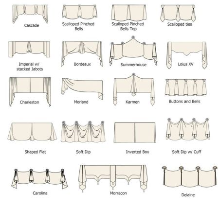pelmet styles pinterest